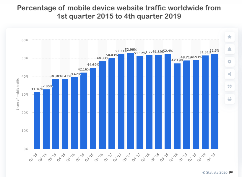 The Age of Mobile